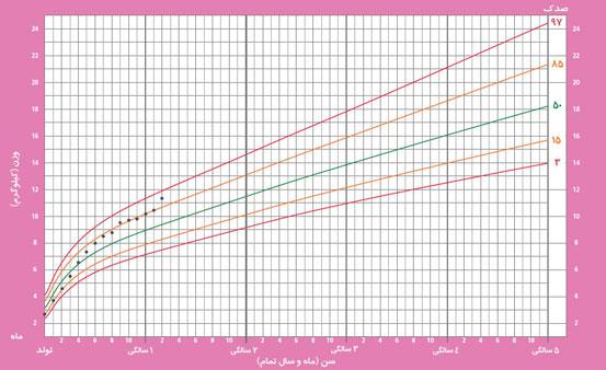 (نمودار رشد وزن)